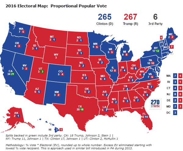 Gaming the Electoral College Alternate Allocation Methods