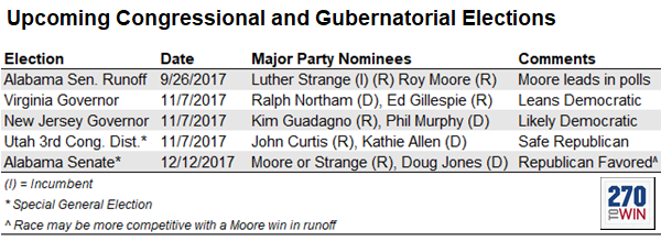 9 26 Alabama U S Senate Republican Runoff With No Candidate Achieving A Majority The Top Two Vote Getters From Last Month S Republican Primary Will