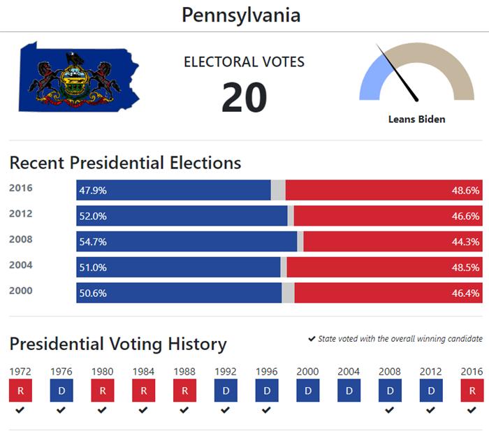 Pennsylvania 2022 Election Calendar.The Road To 270 Pennsylvania