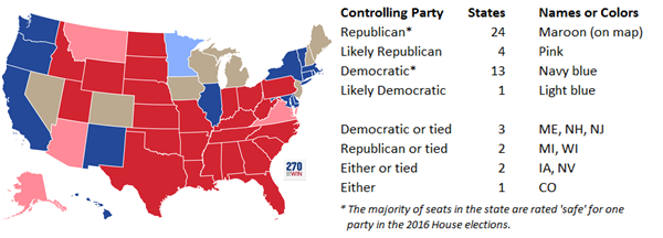 Republicans Will Almost Certainly Control The Vote In A Majority Of States Best Case Scenario For Democrats Is A 24 24 Split With Two Ties