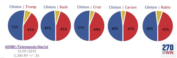 Hillary Clinton Vs Donald Trump Poll Us Map - Trump vs clinton us map