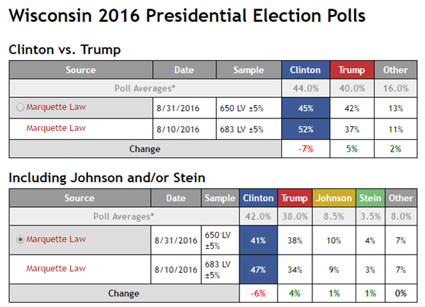 New Wisconsin Polls Find A Tightening Race