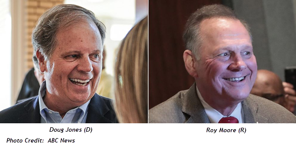 Republican Roy Moore Leads Democrat Doug Jones By 8 Points In Alabama S Upcoming U S Senate Special Election A New Poll Finds