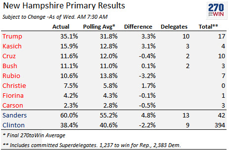 New Hampshire Results Summary: Winners, Vote and Delegates