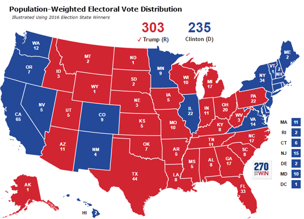if electoral votes were weighted by state population alone trump 303 clinton 235