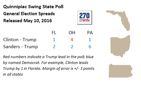 270 to win general election match ups polls in florida