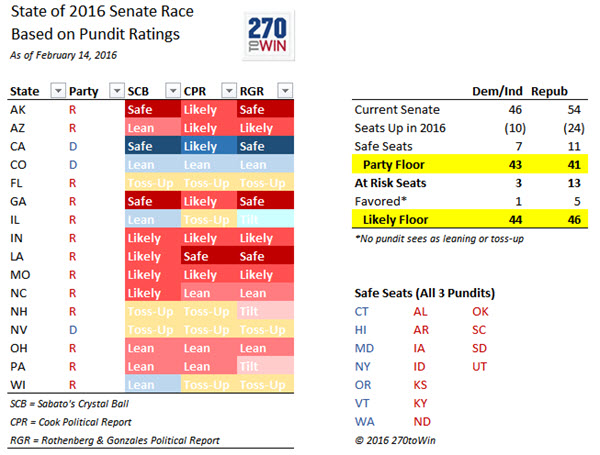 The Left Part Of The Table Shows The 16 Potentially Compeive Races In 2016 These Are The Seats That Will Determine Control Of The Senate