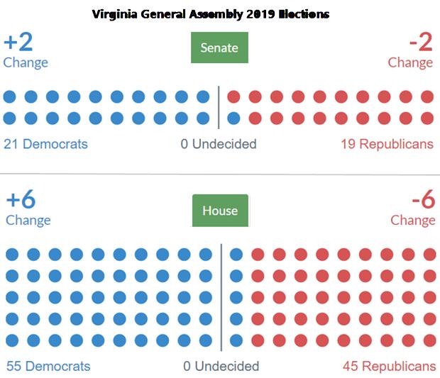 virginia election results 2020